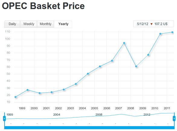 OPEC Basket