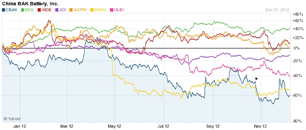 Battery Stocks 2012