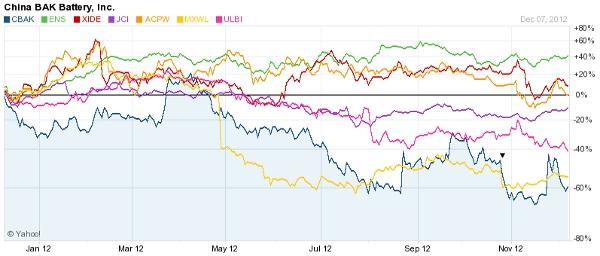 Battery Stocks 2012