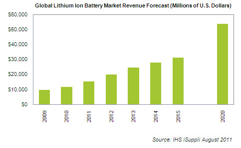 Global Lithium Battery Market Growth Forecast