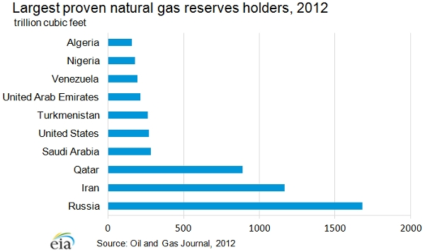 Largest Natural Gas Reserves by Country