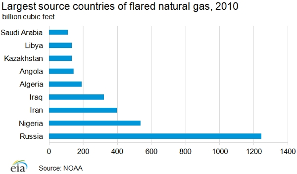 Largest Natural Gas Flarers by Country
