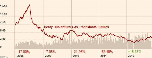 Natural Gas Prices Winter 2012