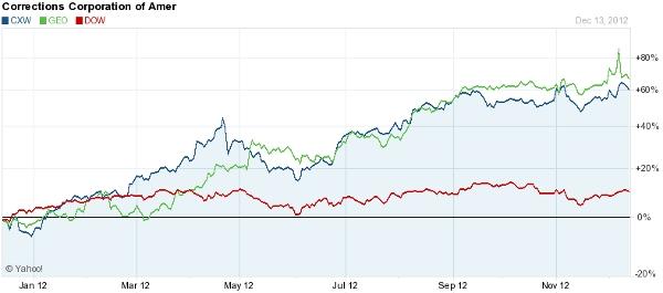 Prison Stocks