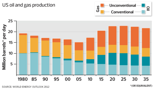 Oil and Gas Production Process