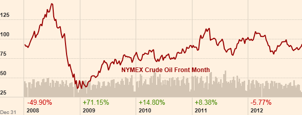 5-Year Crude Oil Price