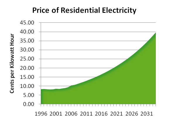 ca elec prices