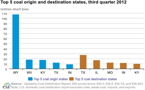 coal state origin