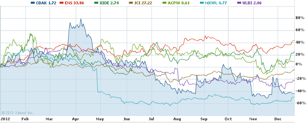 lithiumstocks2012.png