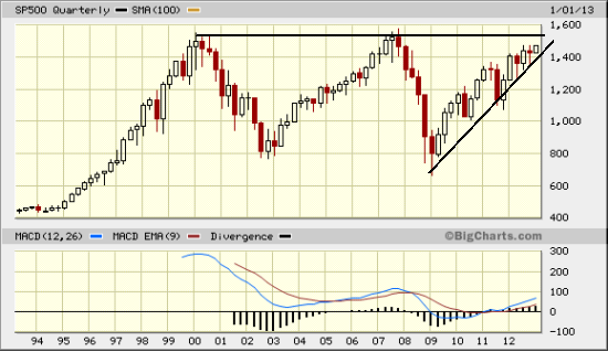 sp jan 14 When to Sell Is the Market Cheap? How You Know...