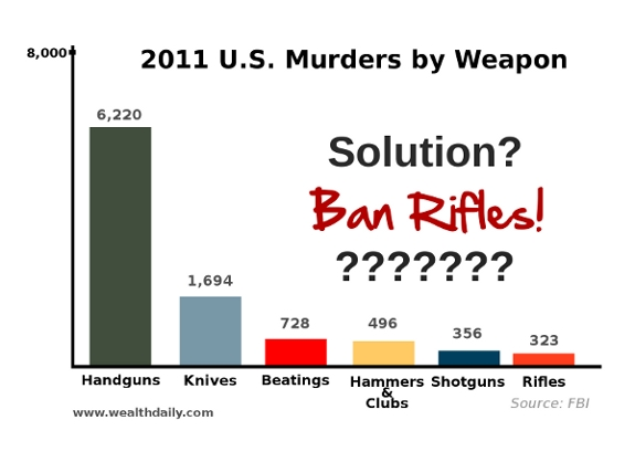 U.S. Murders by Weapon according to FBI