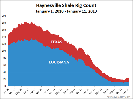 Louisiana Texas Drilling Rigs 1-17