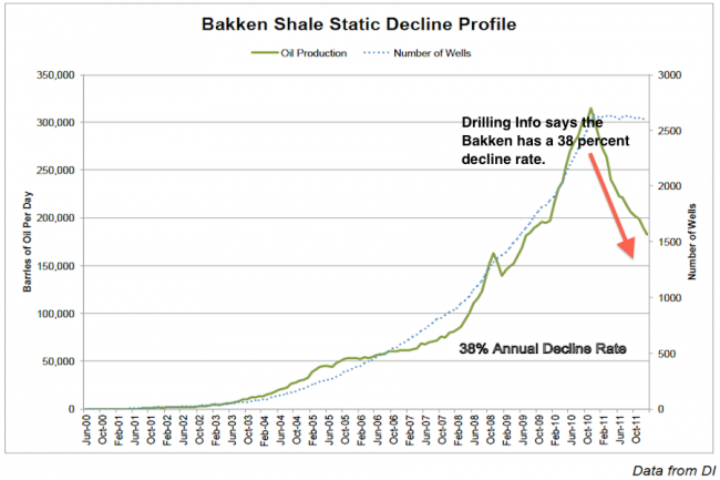 Bakken Shale Well Production Decline Rate