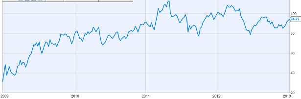 Crude Oil Prices 2009 - 2013