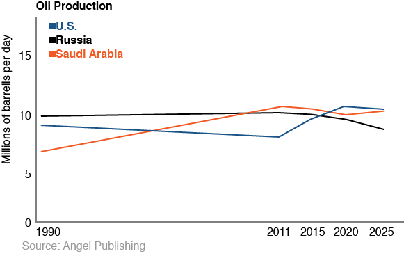 to Overtake Saudi Arabia as Top Oil Producer By 2017
