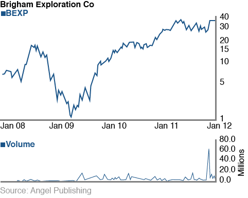 Brigham Exploration popped 316% in just 16 months.