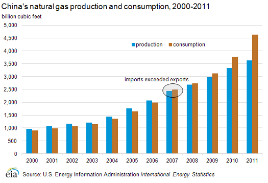 china gas consumption