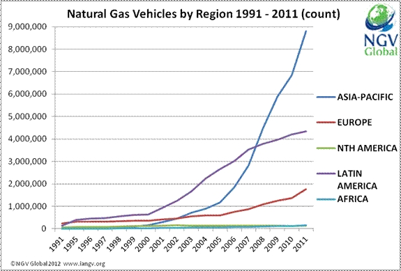 Natural Gas Vehicles by Region