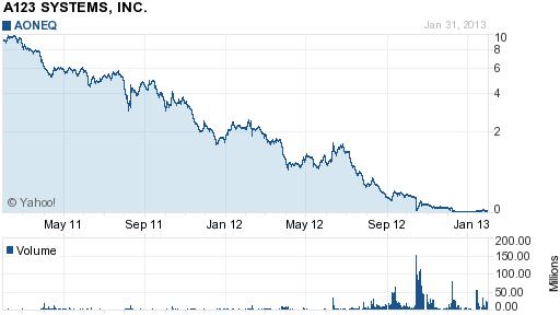 A123 Chart 2-1