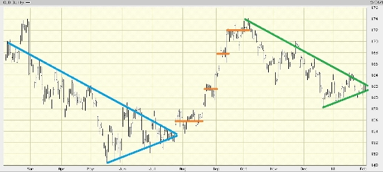 GLD Pennant Triangle