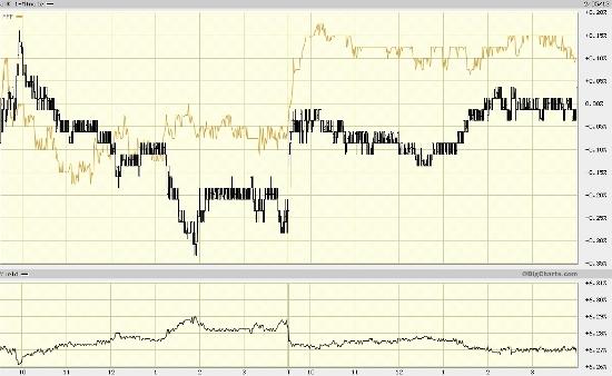 JNK PFF Chart