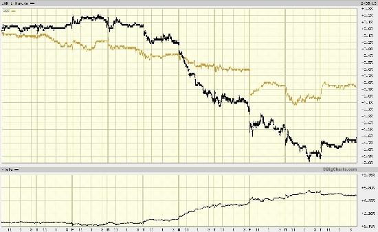 JNK PFF 10 Day Chart