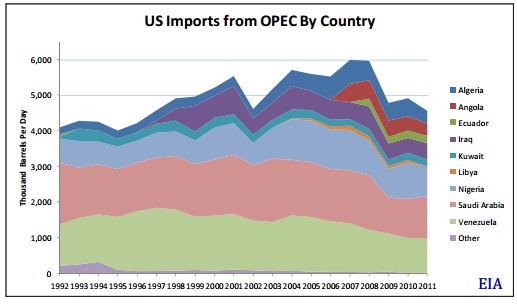 OPEC Imports 2-8