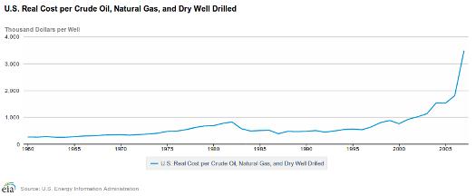 cost per oil well 2-19