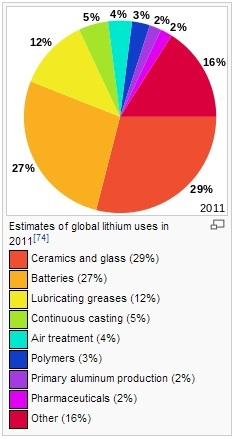 Lithium Uses Chart