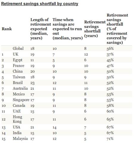 Retirement Savings Shortfall
