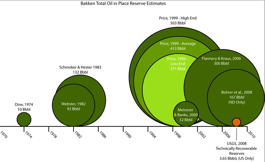 bakken estimates chart