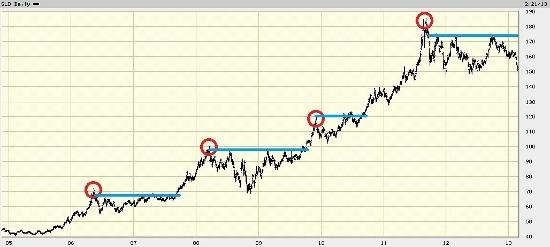 Gold Price Peaks Chart