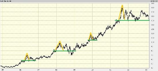 Gold Spike Chart