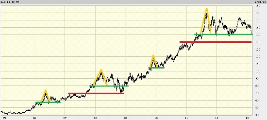 Gold Support Chart