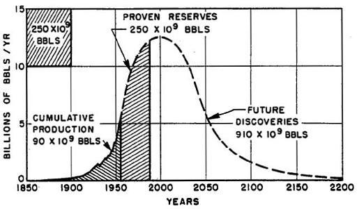 hubbert bell curve