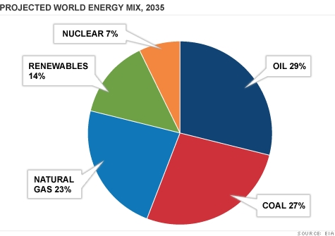 World Energy Mix 2035