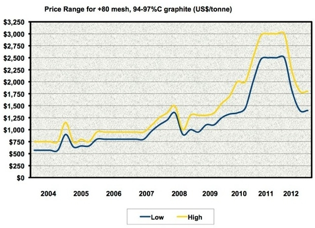 Graphite Price Chart 2013