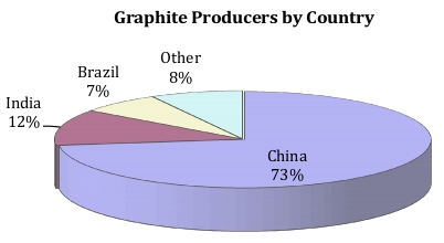 Graphite Supply by Country