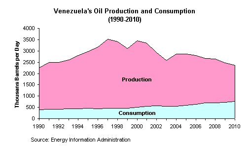 Ven oil production peak