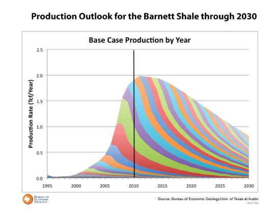 Barnett Shale Production Outlook