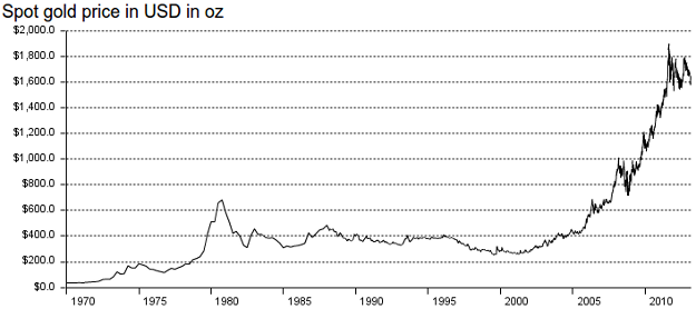 Gold coin prices chart tole quiztrivia co