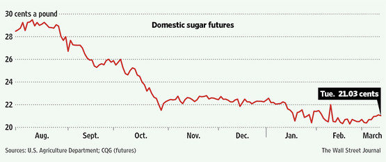 Domestic Sugar Futures