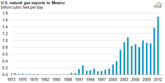 u.s. gas exports to mexico 3-14