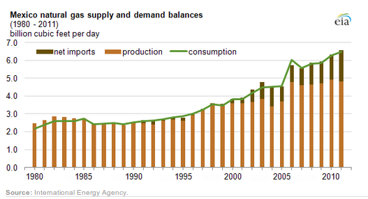 Mexico gas supply vs demand