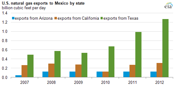 texas gas exports to mexico