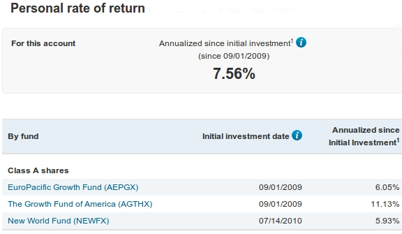 Retirement Account Return Since September 2009