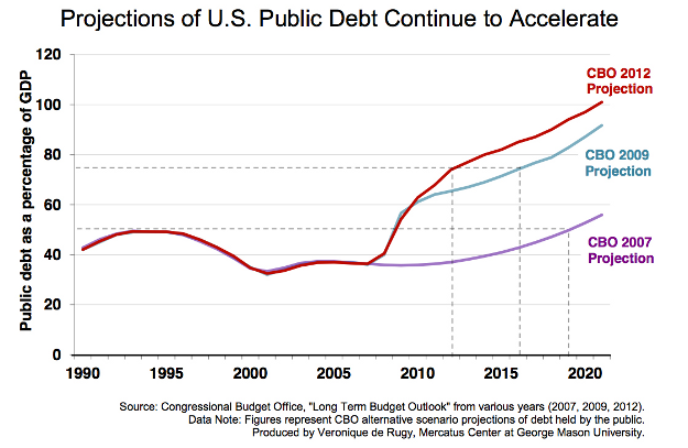 debt gdp accel