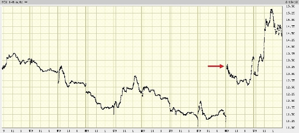 VIX chart march 2013