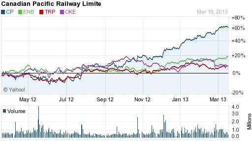 rail vs cp 3-20