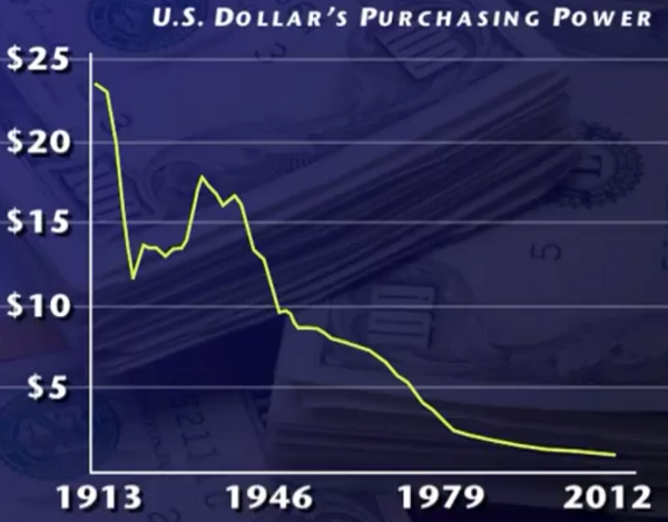U.S. Dollar's Purchasing Power
